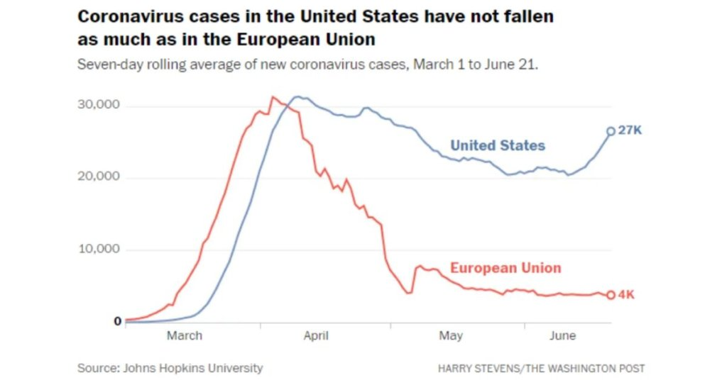 A picture is worth a 1,000 words: Twitter users spread Michael McFaul's graph of Trump coronavirus failure
